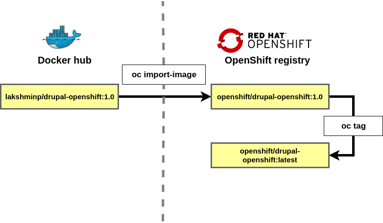 ShapeBlock - Drupal on OpenShift: Deploying your first