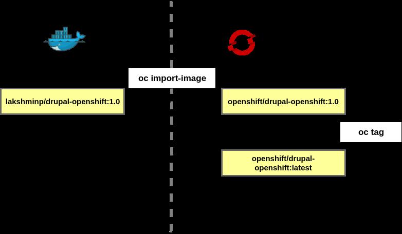 OpenShift imagestreams