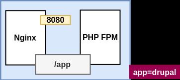 OpenShift drupal pod