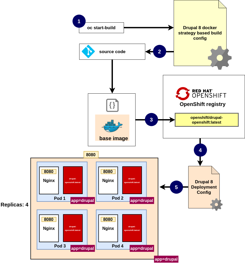 openshift docker based build config
