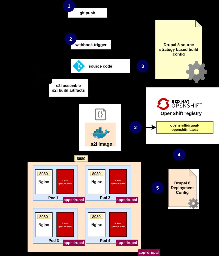 openshift s2i build config