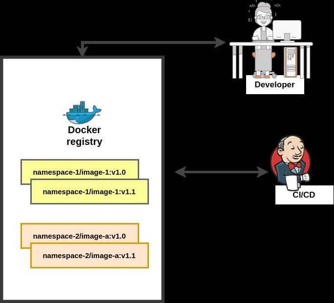 ShapeBlock - Docker registries: a roundup
